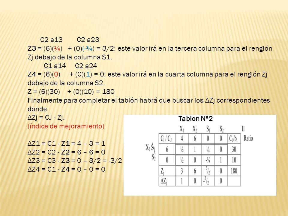 C2 a13 C2 a23 Z3 = (6)(¼) + (0)(-¾) = 3/2; este valor irá en la tercera columna para el renglón Zj debajo de la columna S1. C1 a14 C2 a24 Z4 = (6)(0)