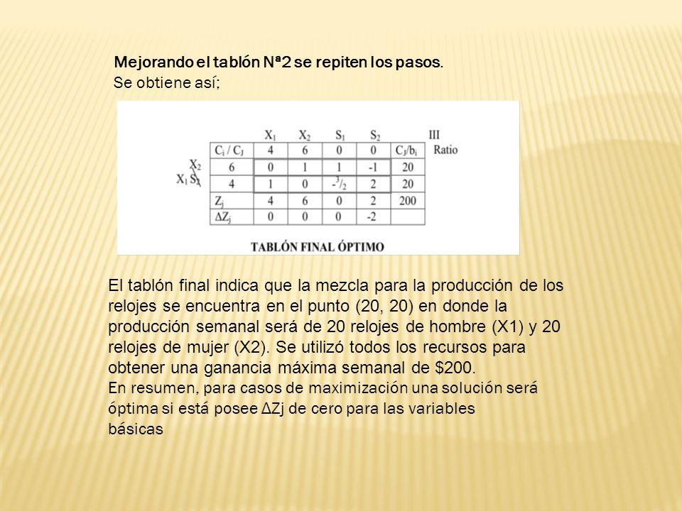 Mejorando el tablón Nª2 se repiten los pasos. Se obtiene así; El tablón final indica que la mezcla para la producción de los relojes se encuentra en e