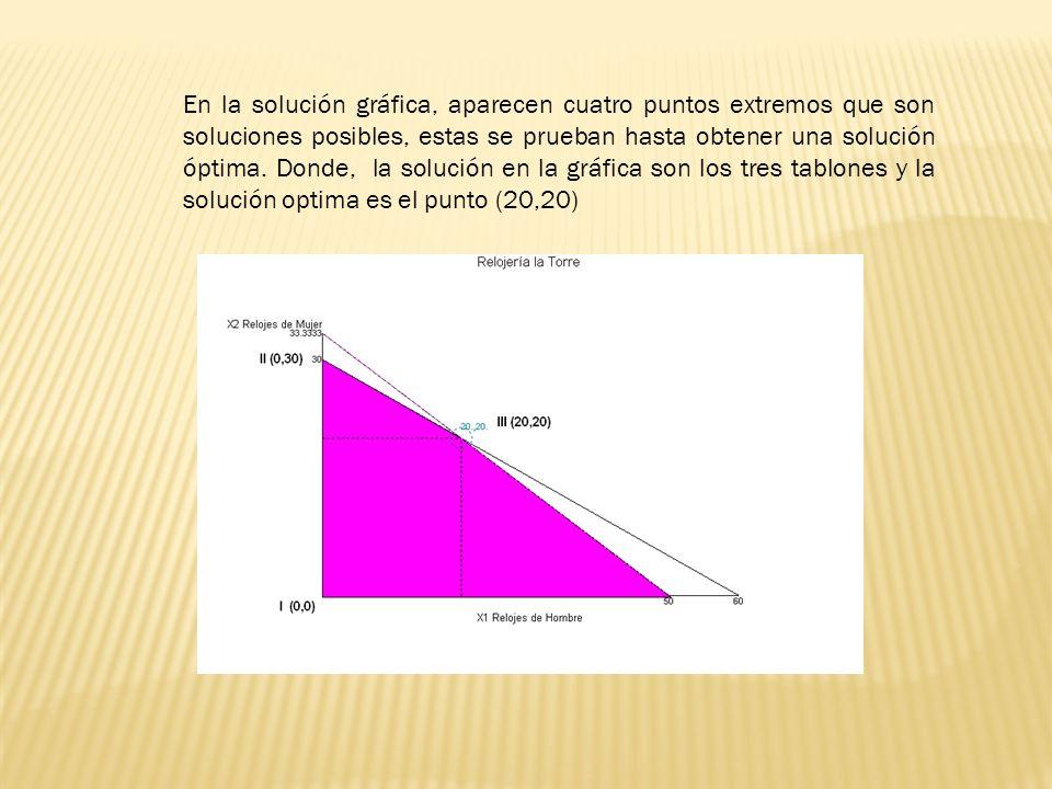 En la solución gráfica, aparecen cuatro puntos extremos que son soluciones posibles, estas se prueban hasta obtener una solución óptima.