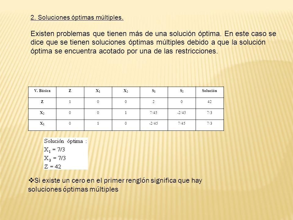 2. Soluciones óptimas múltiples. Existen problemas que tienen más de una solución óptima. En este caso se dice que se tienen soluciones óptimas múltip