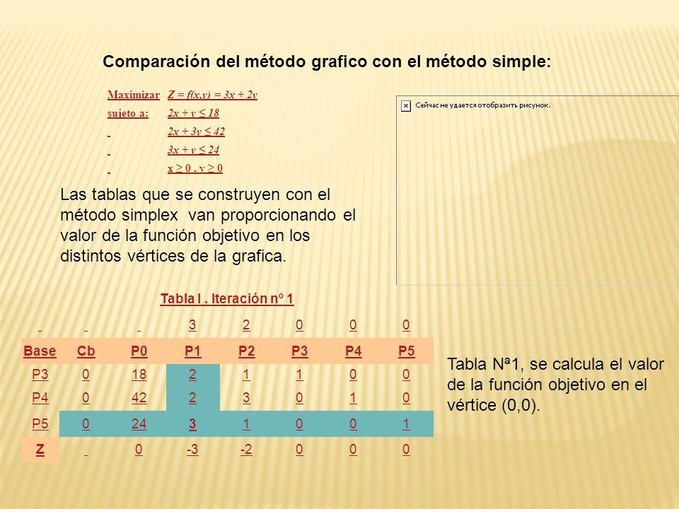 Comparación del método grafico con el método simple: Tabla I. Iteración nº 1 32000 BaseCbP0P1P2P3P4P5 P301821100 P404223010 P502431001 Z 0-3-2000 Las