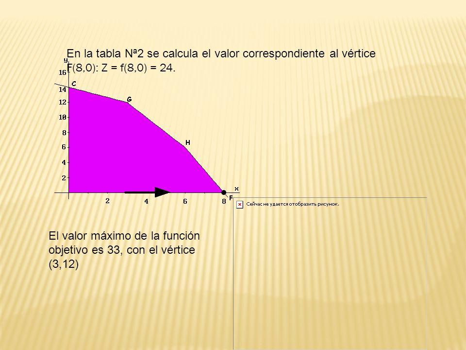 En la tabla Nª2 se calcula el valor correspondiente al vértice F(8,0): Z = f(8,0) = 24. El valor máximo de la función objetivo es 33, con el vértice (