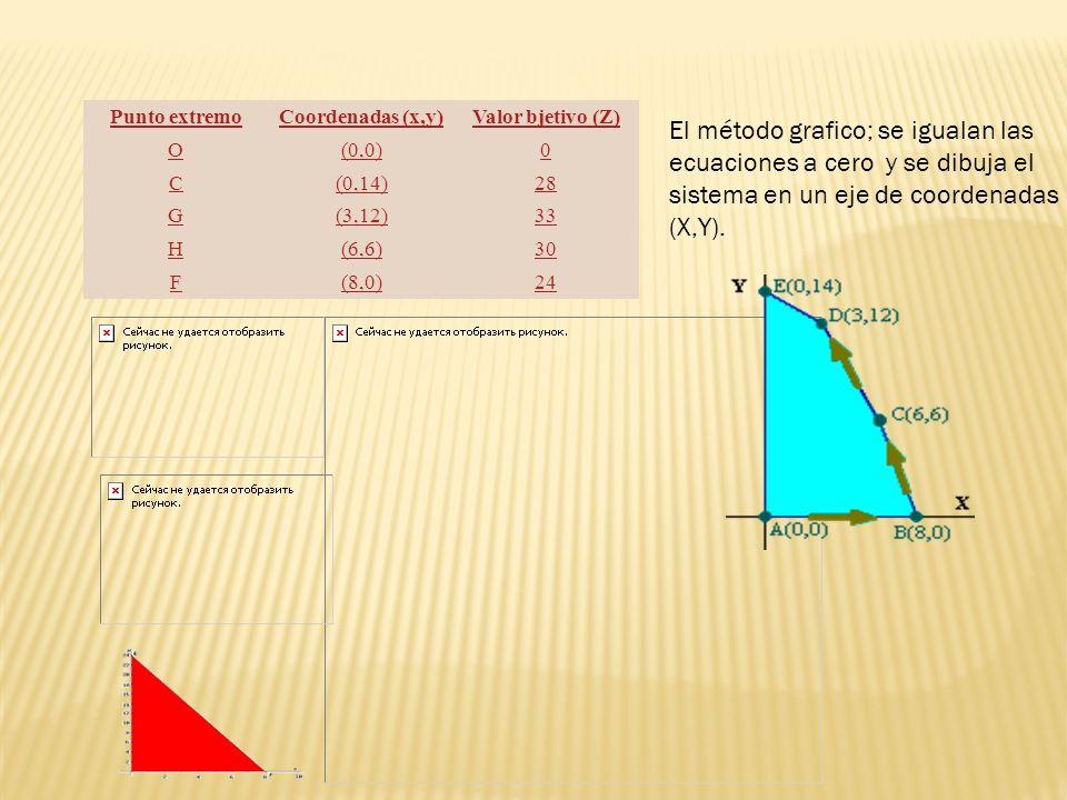 Punto extremoCoordenadas (x,y)Valor bjetivo (Z) O(0,0)0 C(0,14)28 G(3,12)33 H(6,6)30 F(8,0)24 El método grafico; se igualan las ecuaciones a cero y se