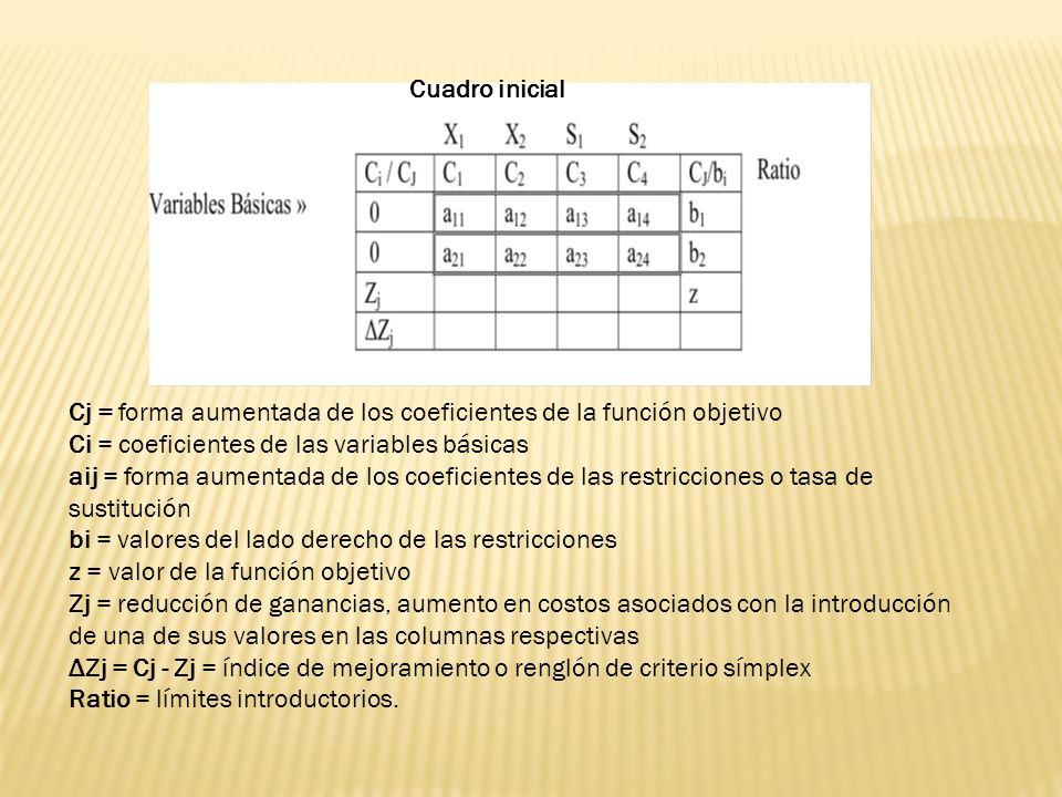 Cj = forma aumentada de los coeficientes de la función objetivo Ci = coeficientes de las variables básicas aij = forma aumentada de los coeficientes d