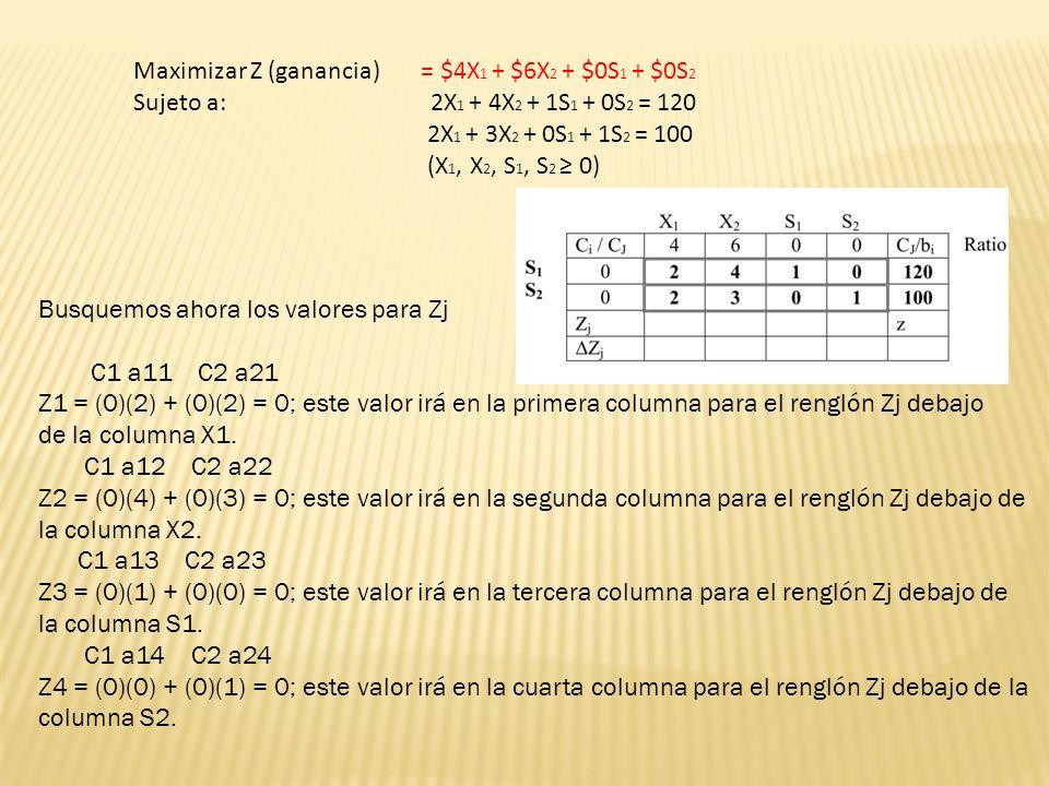 Busquemos ahora los valores para Zj C1 a11 C2 a21 Z1 = (0)(2) + (0)(2) = 0; este valor irá en la primera columna para el renglón Zj debajo de la columna X1.