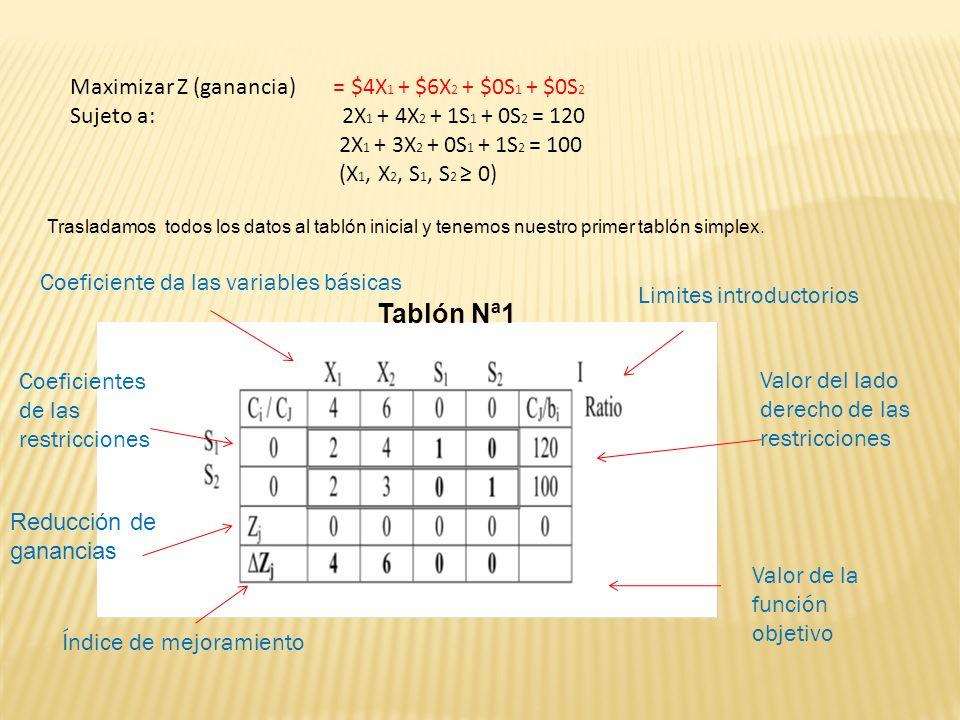 Maximizar Z (ganancia) = $4X 1 + $6X 2 + $0S 1 + $0S 2 Sujeto a: 2X 1 + 4X 2 + 1S 1 + 0S 2 = 120 2X 1 + 3X 2 + 0S 1 + 1S 2 = 100 (X 1, X 2, S 1, S 2 0) Trasladamos todos los datos al tablón inicial y tenemos nuestro primer tablón simplex.