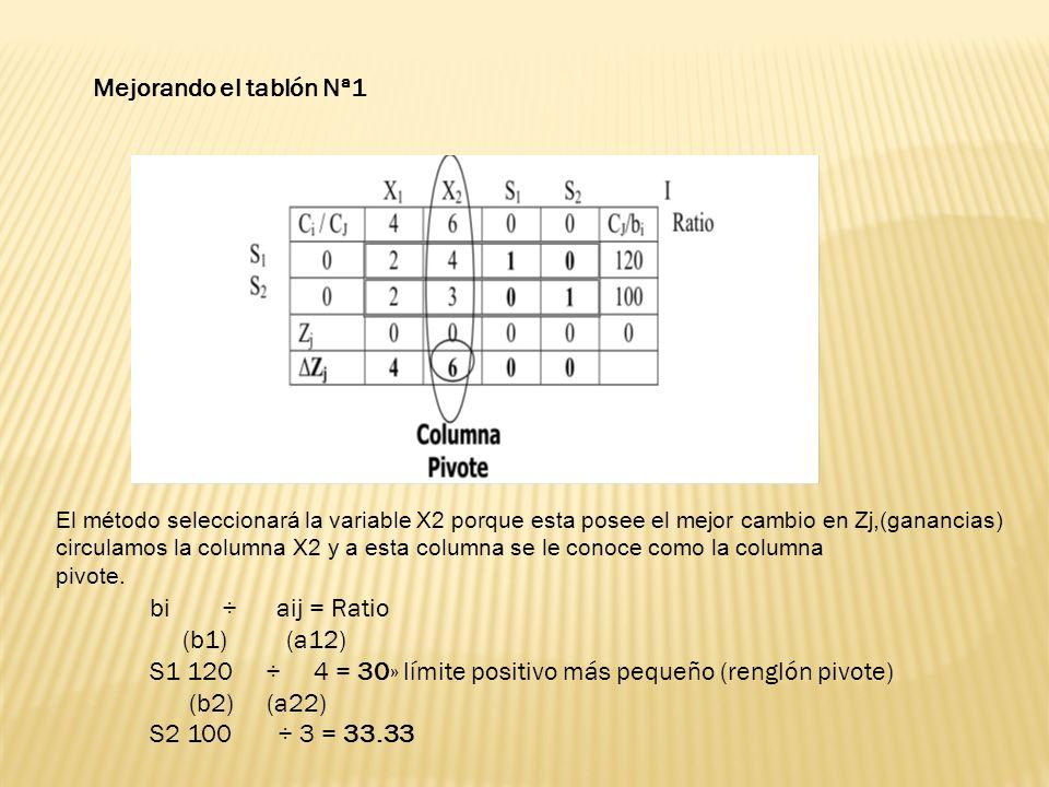 Elemento Nuevo Renglón Pivote ÷ Intersección = Renglón Pivote (2, 4, 1, 0; 120) ÷ 4 = (½, 1, ¼, 0; 30) » Trasladar al segundo tablón 30» límite positivo más pequeño (renglón pivote)