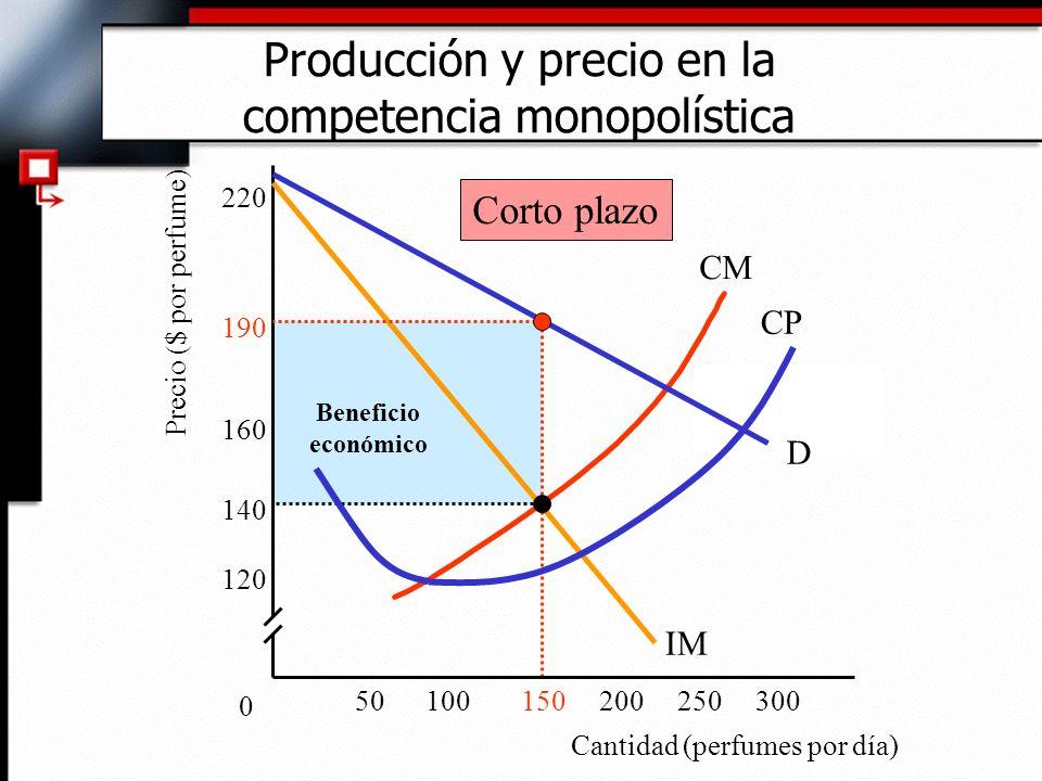 Beneficio económico CM Precio ($ por perfume) Producción y precio en la competencia monopolística 0 D IM CP Corto plazo Cantidad (perfumes por día) 12