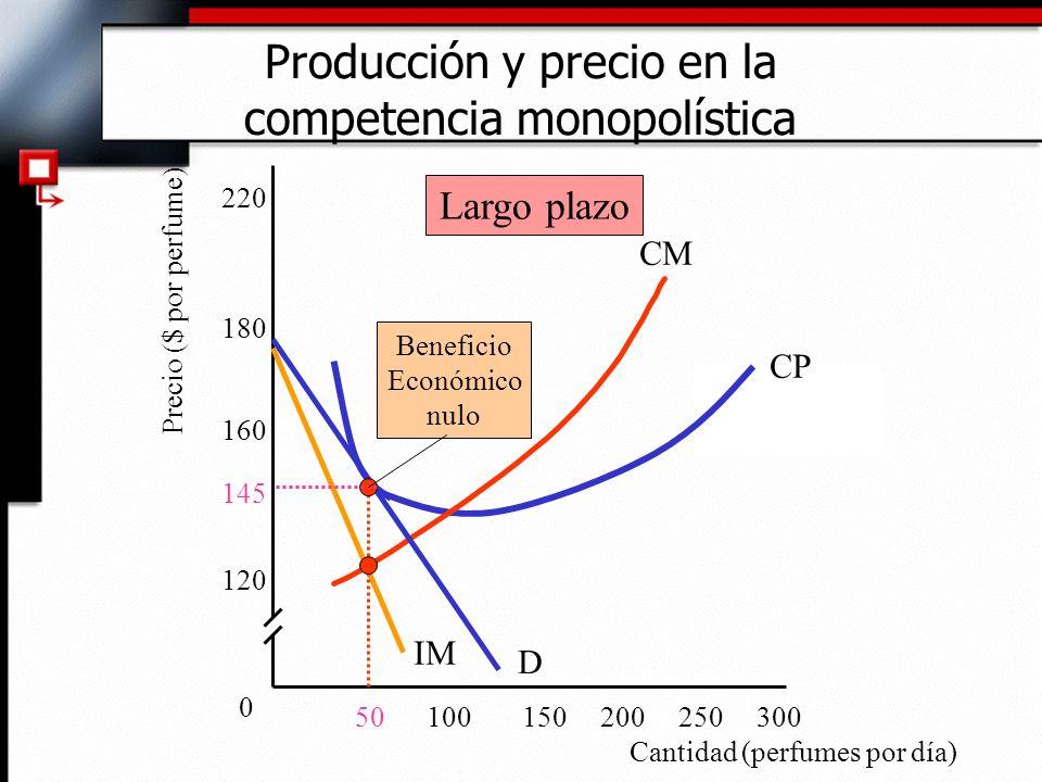 CM Precio ($ por perfume) Producción y precio en la competencia monopolística 0 D IM CP Cantidad (perfumes por día) 120 145 160 180 220 15050100200250