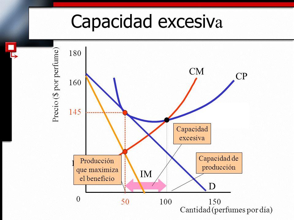 Capacidad excesiv a CM Precio ($ por perfume) 0 D IM CP Cantidad (perfumes por día) 120 145 160 180 10050150 Capacidad excesiva Capacidad de producció