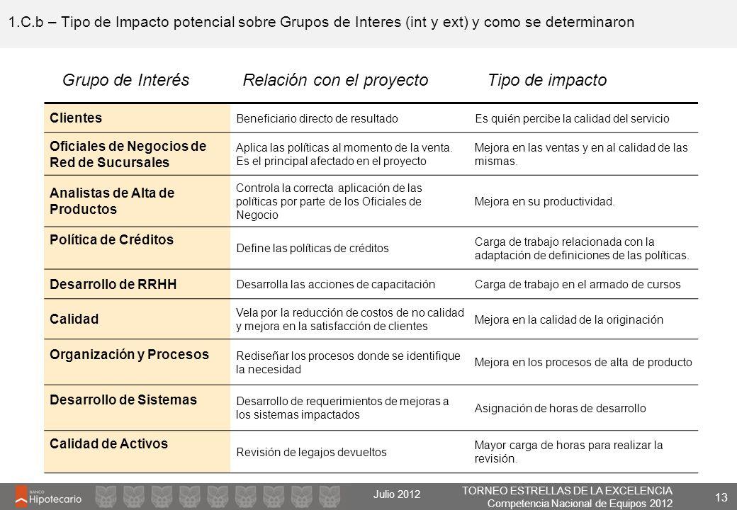 TORNEO ESTRELLAS DE LA EXCELENCIA Competencia Nacional de Equipos 2012 Julio 2012 1.C.b – Tipo de Impacto potencial sobre Grupos de Interes (int y ext