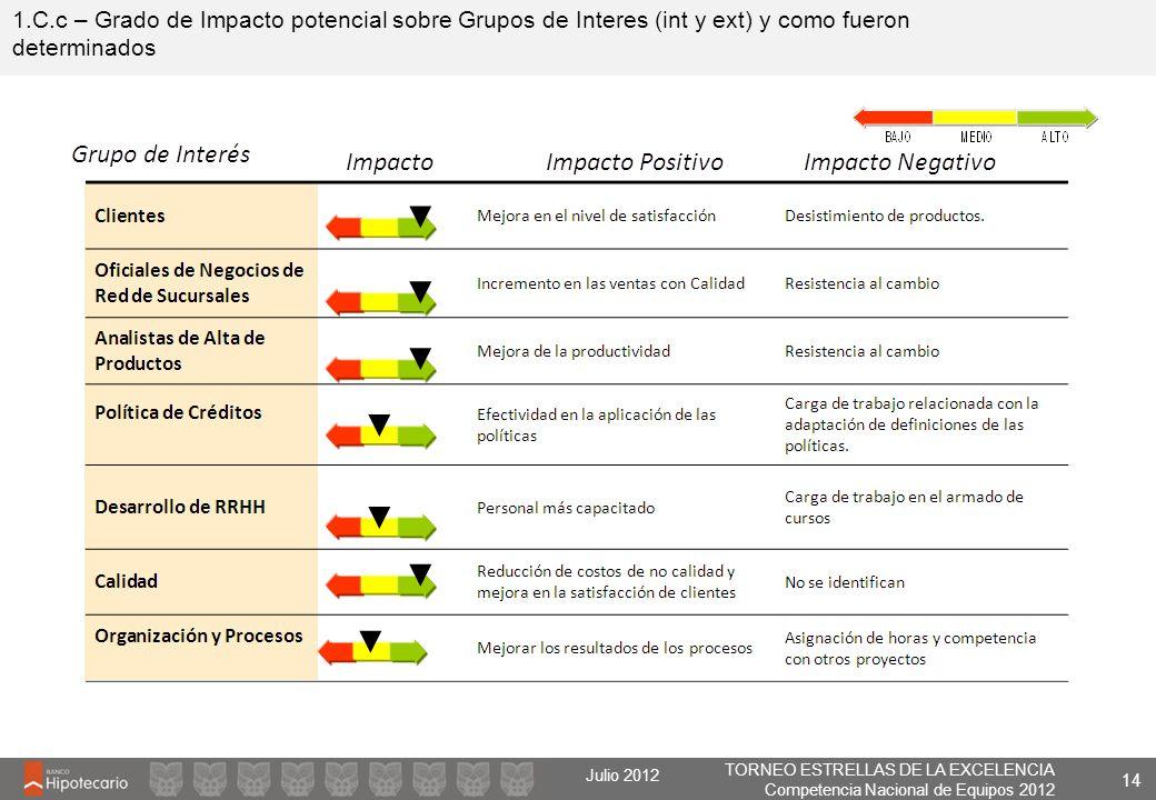 TORNEO ESTRELLAS DE LA EXCELENCIA Competencia Nacional de Equipos 2012 Julio 2012 1.C.c – Grado de Impacto potencial sobre Grupos de Interes (int y ex