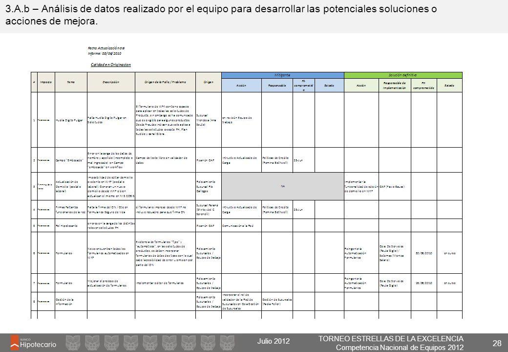 TORNEO ESTRELLAS DE LA EXCELENCIA Competencia Nacional de Equipos 2012 Julio 2012 3.A.b – Análisis de datos realizado por el equipo para desarrollar l