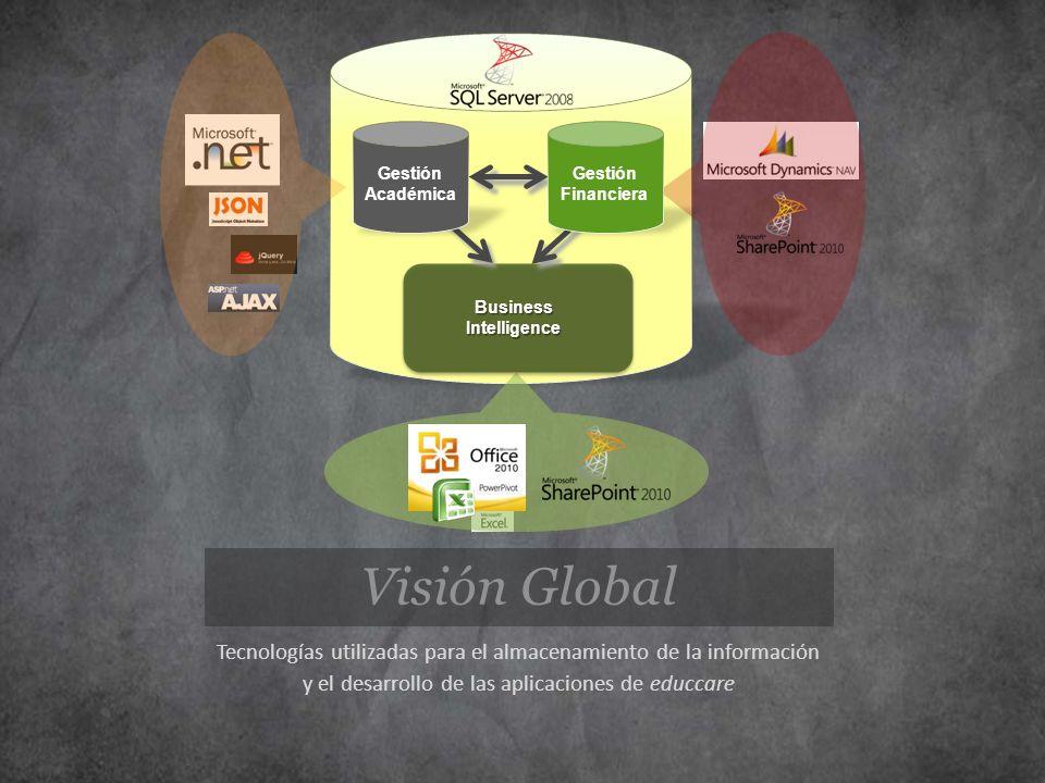 BusinessIntelligence Gestión Financiera Gestión Académica Visión Global Tecnologías utilizadas para el almacenamiento de la información y el desarroll