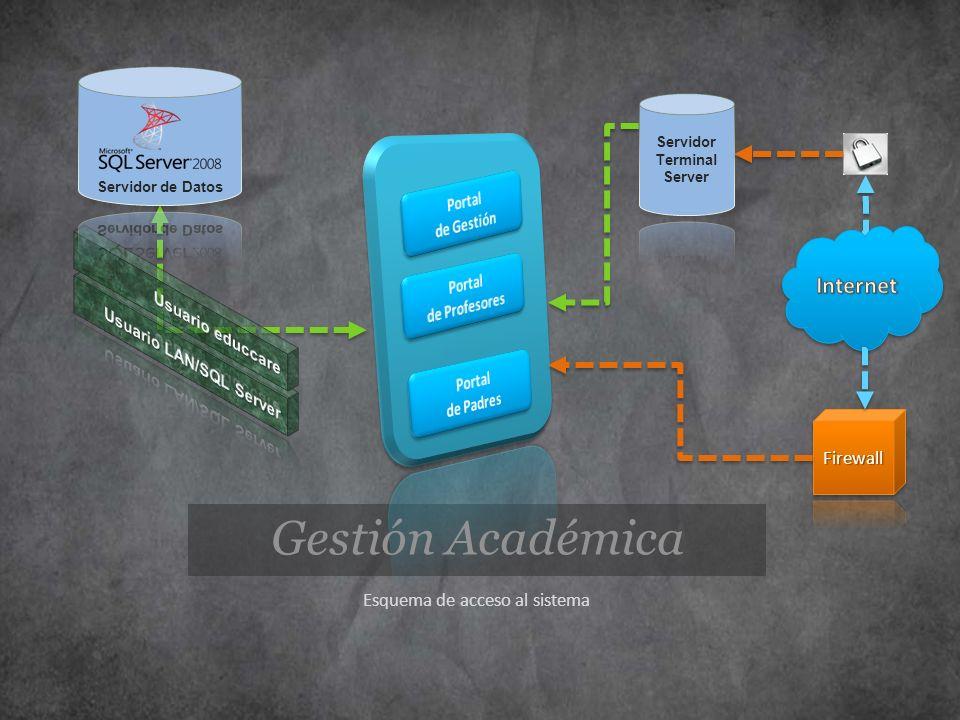 Gestión Académica Esquema de acceso al sistema