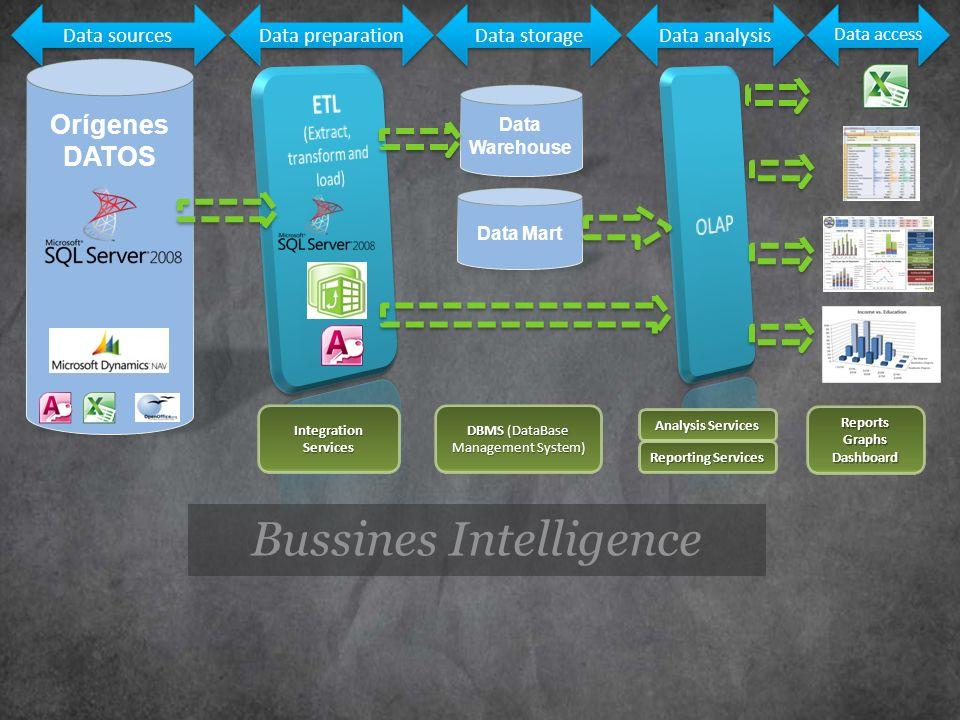 Orígenes DATOS Data Mart Data Warehouse Integration Services DBMS (DataBase Management System) Reporting Services Analysis Services ReportsGraphsDashb