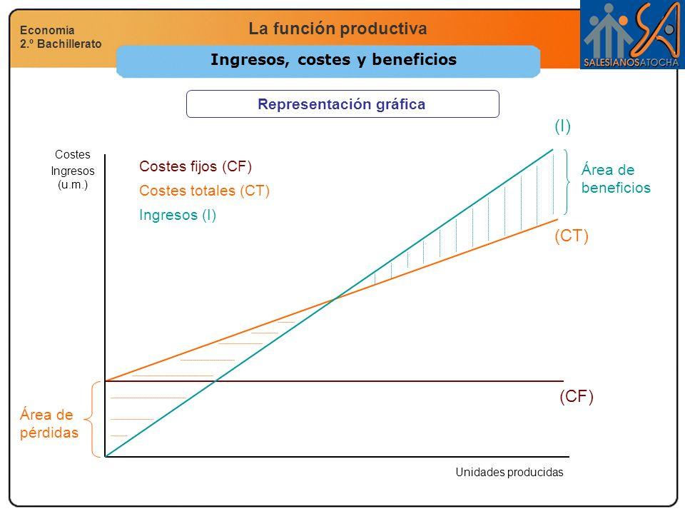 La función productiva Economía 2.º Bachillerato Ingresos, costes y beneficios Representación gráfica Ingresos (I) (CT) (CF) Costes Ingresos (u.m.) Uni