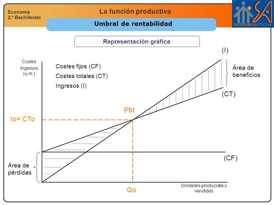 La función productiva Economía 2.º Bachillerato Umbral de rentabilidad Representación gráfica Ingresos (I) (CT) (CF) Costes Ingresos (u.m.) Unidades p