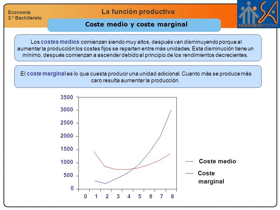 La función productiva Economía 2.º Bachillerato Coste medio y coste marginal Los costes medios comienzan siendo muy altos, después van disminuyendo po