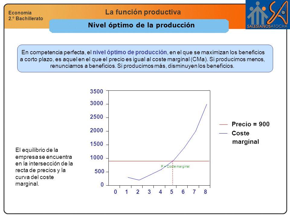 La función productiva Economía 2.º Bachillerato Nivel óptimo de la producción En competencia perfecta, el nivel óptimo de producción, en el que se max