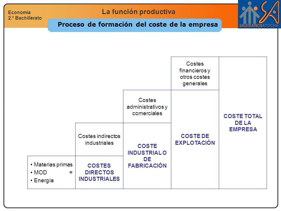 La función productiva Economía 2.º Bachillerato Proceso de formación del coste de la empresa Costes financieros y otros costes generales COSTE TOTAL D