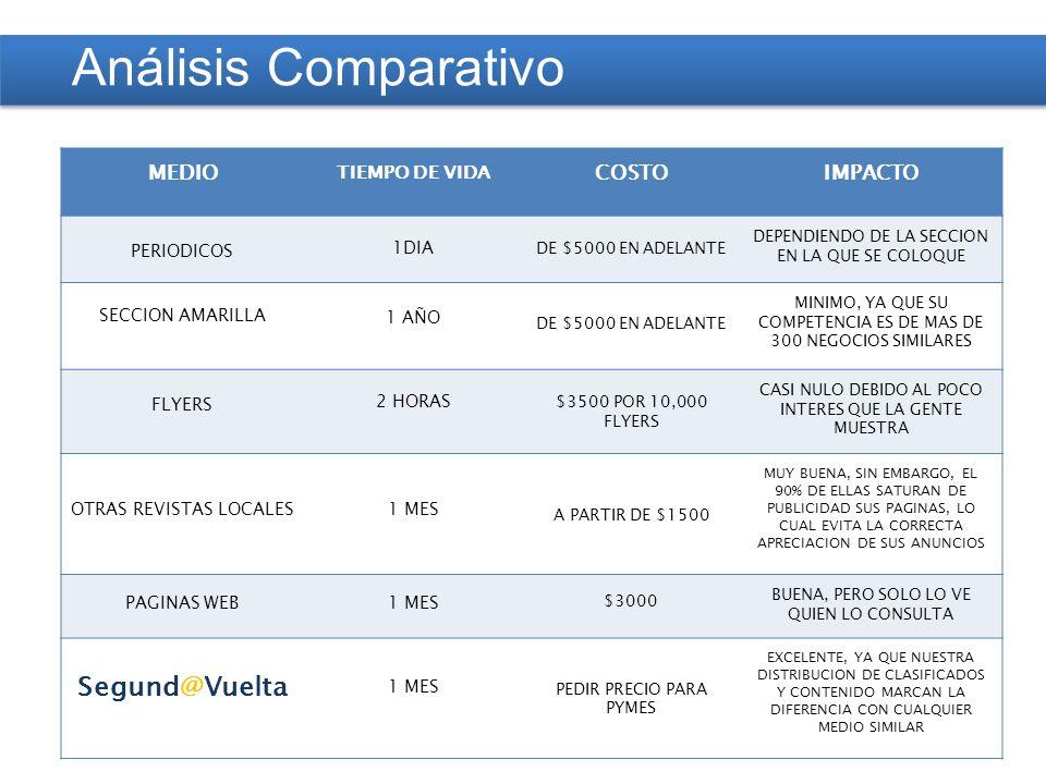 Análisis Comparativo MEDIO TIEMPO DE VIDA COSTOIMPACTO PERIODICOS 1DIA DE $5000 EN ADELANTE DEPENDIENDO DE LA SECCION EN LA QUE SE COLOQUE SECCION AMARILLA 1 AÑO DE $5000 EN ADELANTE MINIMO, YA QUE SU COMPETENCIA ES DE MAS DE 300 NEGOCIOS SIMILARES FLYERS 2 HORAS $3500 POR 10,000 FLYERS CASI NULO DEBIDO AL POCO INTERES QUE LA GENTE MUESTRA OTRAS REVISTAS LOCALES1 MES A PARTIR DE $1500 MUY BUENA, SIN EMBARGO, EL 90% DE ELLAS SATURAN DE PUBLICIDAD SUS PAGINAS, LO CUAL EVITA LA CORRECTA APRECIACION DE SUS ANUNCIOS PAGINAS WEB1 MES $3000 BUENA, PERO SOLO LO VE QUIEN LO CONSULTA Segund@Vuelta 1 MES PEDIR PRECIO PARA PYMES EXCELENTE, YA QUE NUESTRA DISTRIBUCION DE CLASIFICADOS Y CONTENIDO MARCAN LA DIFERENCIA CON CUALQUIER MEDIO SIMILAR