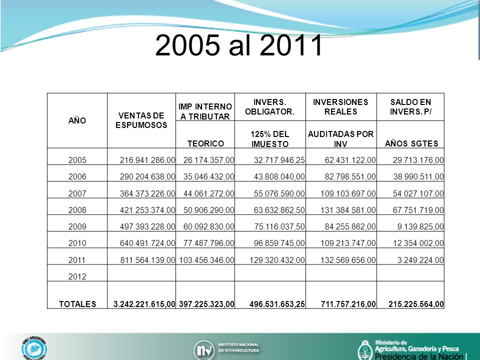 2005 al 2011 AÑO VENTAS DE ESPUMOSOS IMP INTERNO A TRIBUTAR INVERS. OBLIGATOR. INVERSIONES REALES SALDO EN INVERS. P/ TEORICO 125% DEL IMUESTO AUDITAD