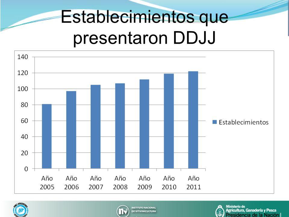 Establecimientos que presentaron DDJJ
