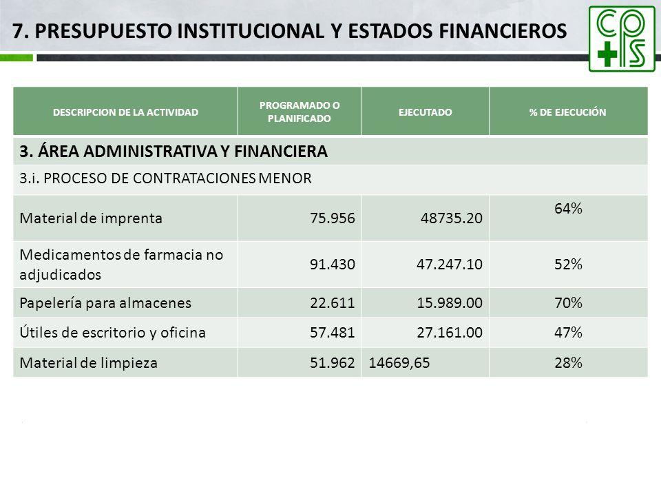 DESCRIPCION DE LA ACTIVIDAD PROGRAMADO O PLANIFICADO EJECUTADO% DE EJECUCIÓN 3. ÁREA ADMINISTRATIVA Y FINANCIERA 3.i. PROCESO DE CONTRATACIONES MENOR