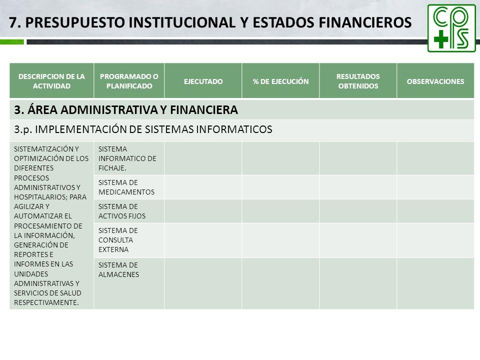 7. PRESUPUESTO INSTITUCIONAL Y ESTADOS FINANCIEROS DESCRIPCION DE LA ACTIVIDAD PROGRAMADO O PLANIFICADO EJECUTADO% DE EJECUCIÓN RESULTADOS OBTENIDOS O