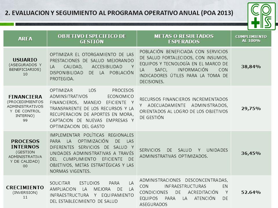 2. EVALUACION Y SEGUIMIENTO AL PROGRAMA OPERATIVO ANUAL (POA 2013)AREA OBJETIVO ESPECIFICO DE GESTIÓN METAS O RESULTADOS ESPERADOS CUMPLIMIENTO AL 100