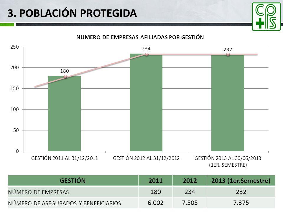 3. POBLACIÓN PROTEGIDA GESTIÓN201120122013 (1er.Semestre) NÚMERO DE EMPRESAS 180234232 NÚMERO DE ASEGURADOS Y BENEFICIARIOS 6.0027.5057.375