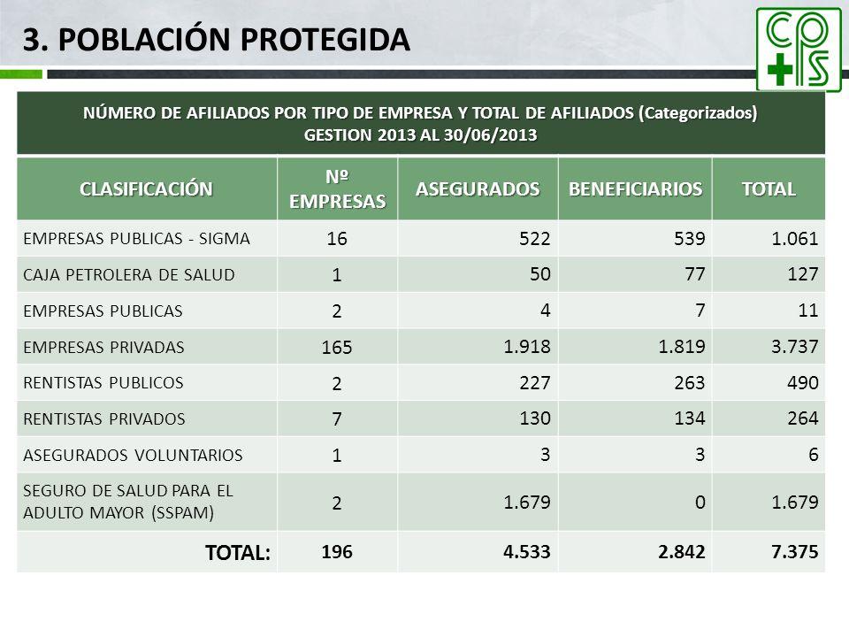 3. POBLACIÓN PROTEGIDA NÚMERO DE AFILIADOS POR TIPO DE EMPRESA Y TOTAL DE AFILIADOS (Categorizados) GESTION 2013 AL 30/06/2013 CLASIFICACIÓN Nº EMPRES