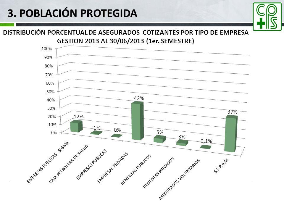 3. POBLACIÓN PROTEGIDA DISTRIBUCIÓN PORCENTUAL DE ASEGURADOS COTIZANTES POR TIPO DE EMPRESA GESTION 2013 AL 30/06/2013 (1er. SEMESTRE)