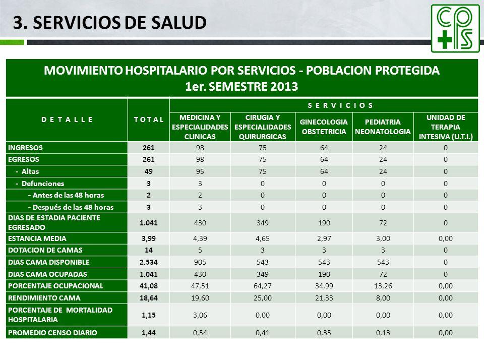 MOVIMIENTO HOSPITALARIO POR SERVICIOS - POBLACION PROTEGIDA 1er. SEMESTRE 2013 D E T A L L ET O T A L S E R V I C I O S MEDICINA Y ESPECIALIDADES CLIN
