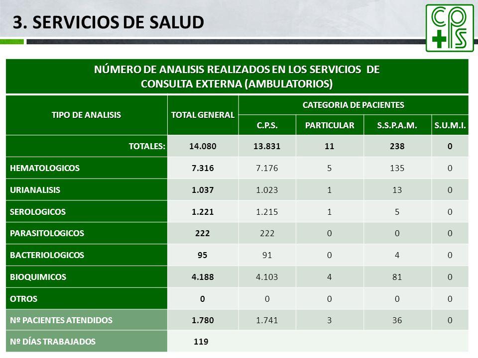 3. SERVICIOS DE SALUD NÚMERO DE ANALISIS REALIZADOS EN LOS SERVICIOS DE CONSULTA EXTERNA (AMBULATORIOS) TIPO DE ANALISIS TOTAL GENERAL CATEGORIA DE PA