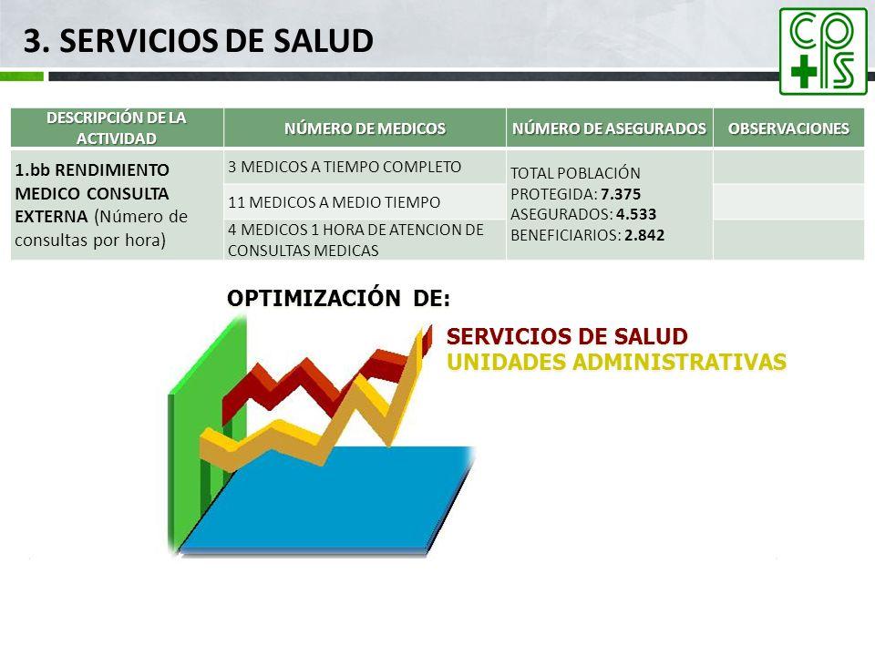 3. SERVICIOS DE SALUD DESCRIPCIÓN DE LA ACTIVIDAD NÚMERO DE MEDICOS NÚMERO DE ASEGURADOS OBSERVACIONES 1.bb RENDIMIENTO MEDICO CONSULTA EXTERNA (Númer
