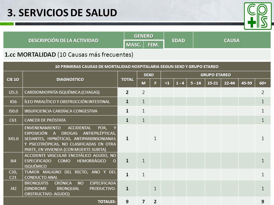 3. SERVICIOS DE SALUD DESCRIPCIÓN DE LA ACTIVIDAD GENERO EDADCAUSA MASC.FEM. 1.cc MORTALIDAD (10 Causas más frecuentes) 10 PRIMERAS CAUSAS DE MORTALID
