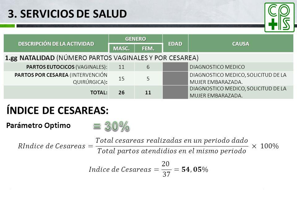 3. SERVICIOS DE SALUD DESCRIPCIÓN DE LA ACTIVIDAD GENEROEDADCAUSAMASC.FEM. 1.gg NATALIDAD (NÚMERO PARTOS VAGINALES Y POR CESAREA) PARTOS EUTOCICOS (VA