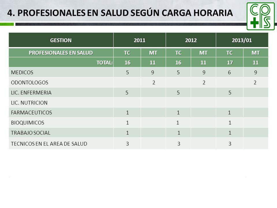 4. PROFESIONALES EN SALUD SEGÚN CARGA HORARIAGESTION201120122013/01 PROFESIONALES EN SALUD TCMTTCMTTCMT TOTAL: 1611 1611 1711 MEDICOS 59 5 969 ODONTOL