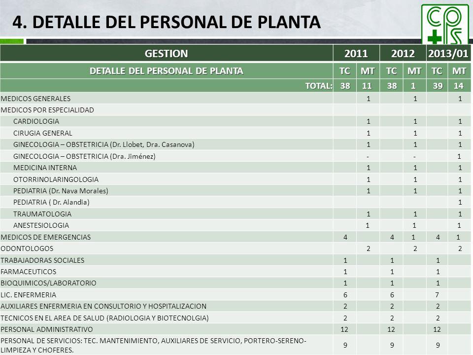 GESTION201120122013/01 DETALLE DEL PERSONAL DE PLANTA TCMTTCMTTCMT TOTAL: 3811 381 3914 MEDICOS GENERALES 1 1 1 MEDICOS POR ESPECIALIDAD CARDIOLOGIA 1