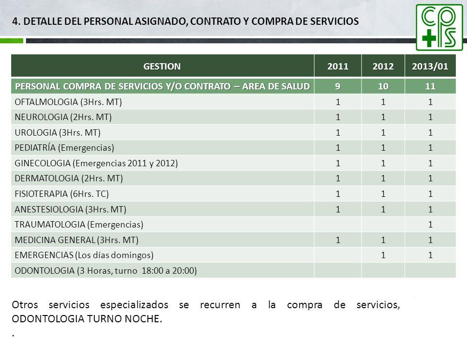 4. DETALLE DEL PERSONAL ASIGNADO, CONTRATO Y COMPRA DE SERVICIOSGESTION201120122013/01 PERSONAL COMPRA DE SERVICIOS Y/O CONTRATO – AREA DE SALUD 91011