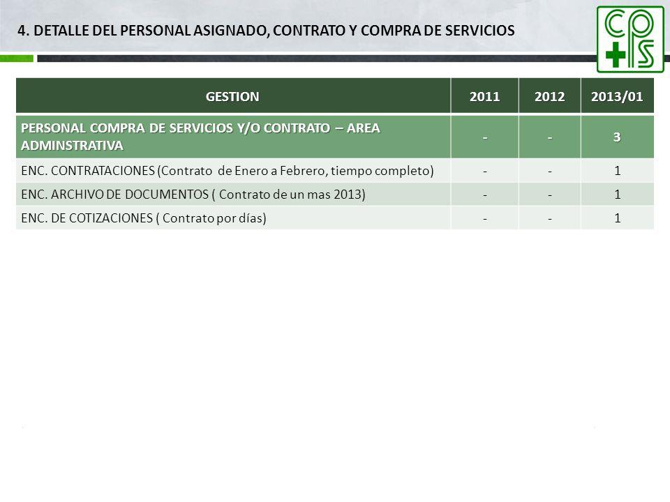 4. DETALLE DEL PERSONAL ASIGNADO, CONTRATO Y COMPRA DE SERVICIOSGESTION201120122013/01 PERSONAL COMPRA DE SERVICIOS Y/O CONTRATO – AREA ADMINSTRATIVA