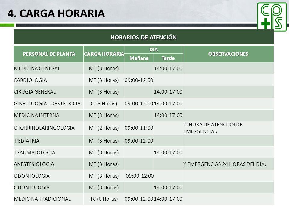 4. CARGA HORARIA HORARIOS DE ATENCIÓN PERSONAL DE PLANTA PERSONAL DE PLANTA CARGA HORARIA DIA OBSERVACIONES MañanaTarde MEDICINA GENERALMT (3 Horas) 1