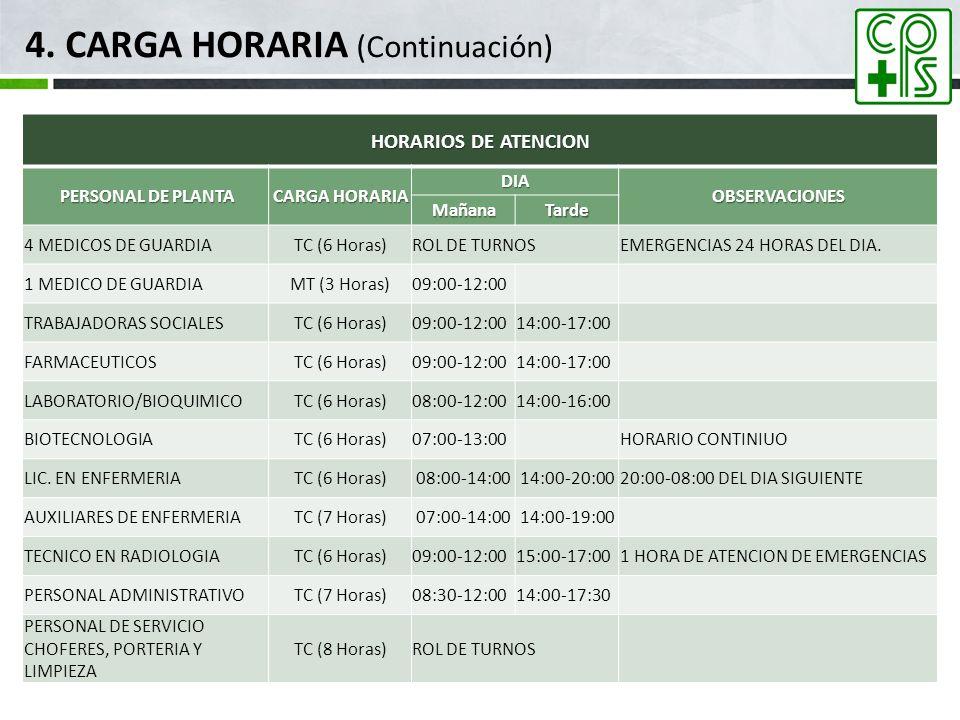 4. CARGA HORARIA (Continuación) HORARIOS DE ATENCION PERSONAL DE PLANTA PERSONAL DE PLANTA CARGA HORARIA DIA OBSERVACIONES MañanaTarde 4 MEDICOS DE GU