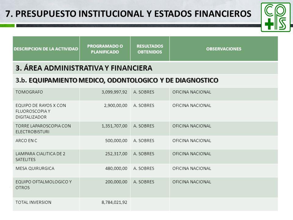 7. PRESUPUESTO INSTITUCIONAL Y ESTADOS FINANCIEROS DESCRIPCION DE LA ACTIVIDAD PROGRAMADO O PLANIFICADO RESULTADOS OBTENIDOS OBSERVACIONES 3. ÁREA ADM