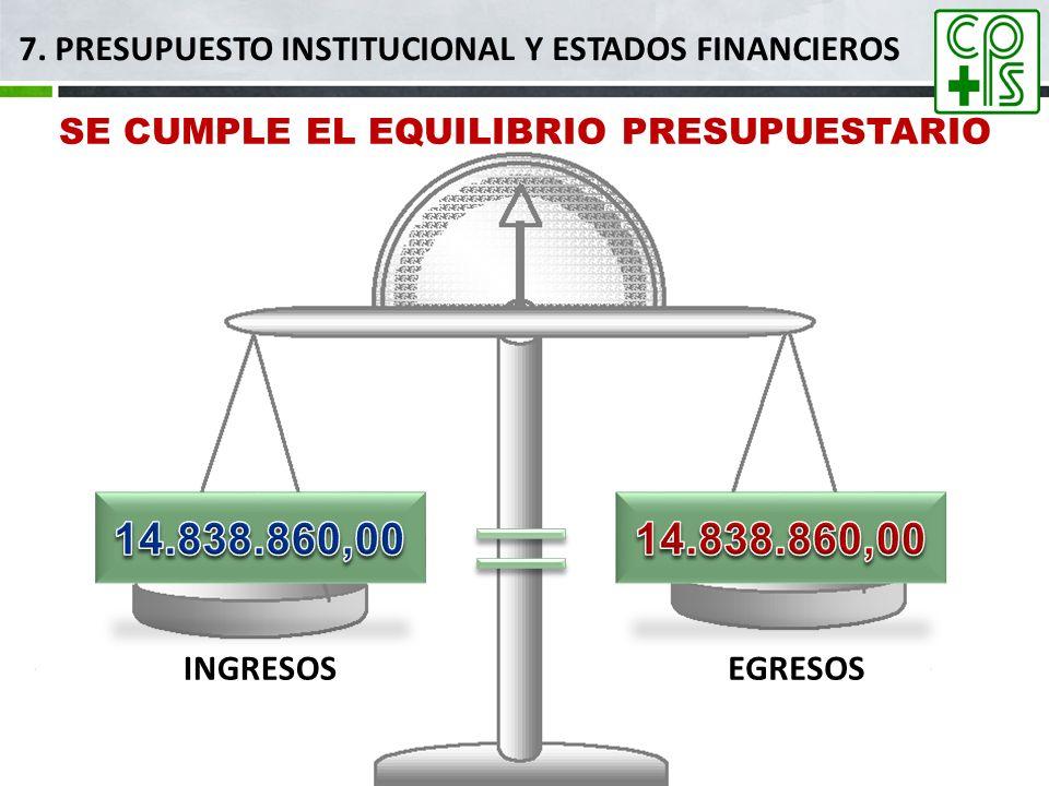 7. PRESUPUESTO INSTITUCIONAL Y ESTADOS FINANCIEROS SE CUMPLE EL EQUILIBRIO PRESUPUESTARIO INGRESOSEGRESOS