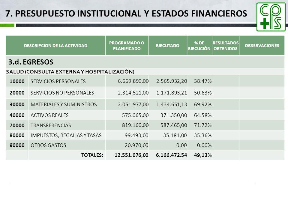7. PRESUPUESTO INSTITUCIONAL Y ESTADOS FINANCIEROS DESCRIPCION DE LA ACTIVIDAD PROGRAMADO O PLANIFICADO EJECUTADO % DE EJECUCIÓN RESULTADOS OBTENIDOS