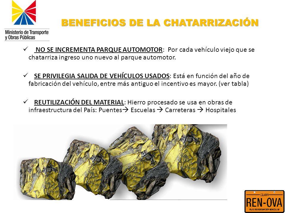 BENEFICIOS DE LA CHATARRIZACIÓN NO SE INCREMENTA PARQUE AUTOMOTOR: Por cada vehículo viejo que se chatarriza ingreso uno nuevo al parque automotor. SE