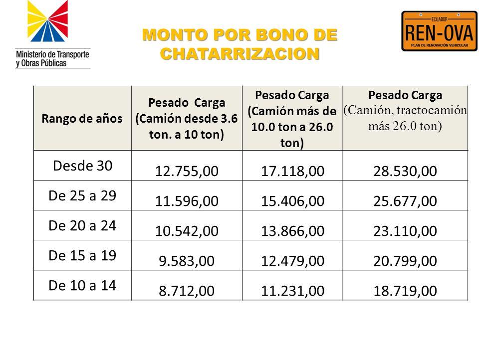 MONTO POR BONO DE CHATARRIZACION Rango de años Pesado Carga (Camión desde 3.6 ton. a 10 ton) Pesado Carga (Camión más de 10.0 ton a 26.0 ton) Pesado C